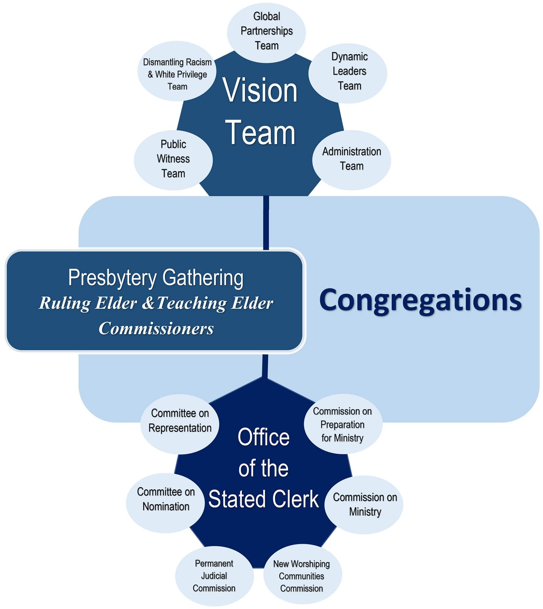 Graphic of Ministry Teams & Commissions